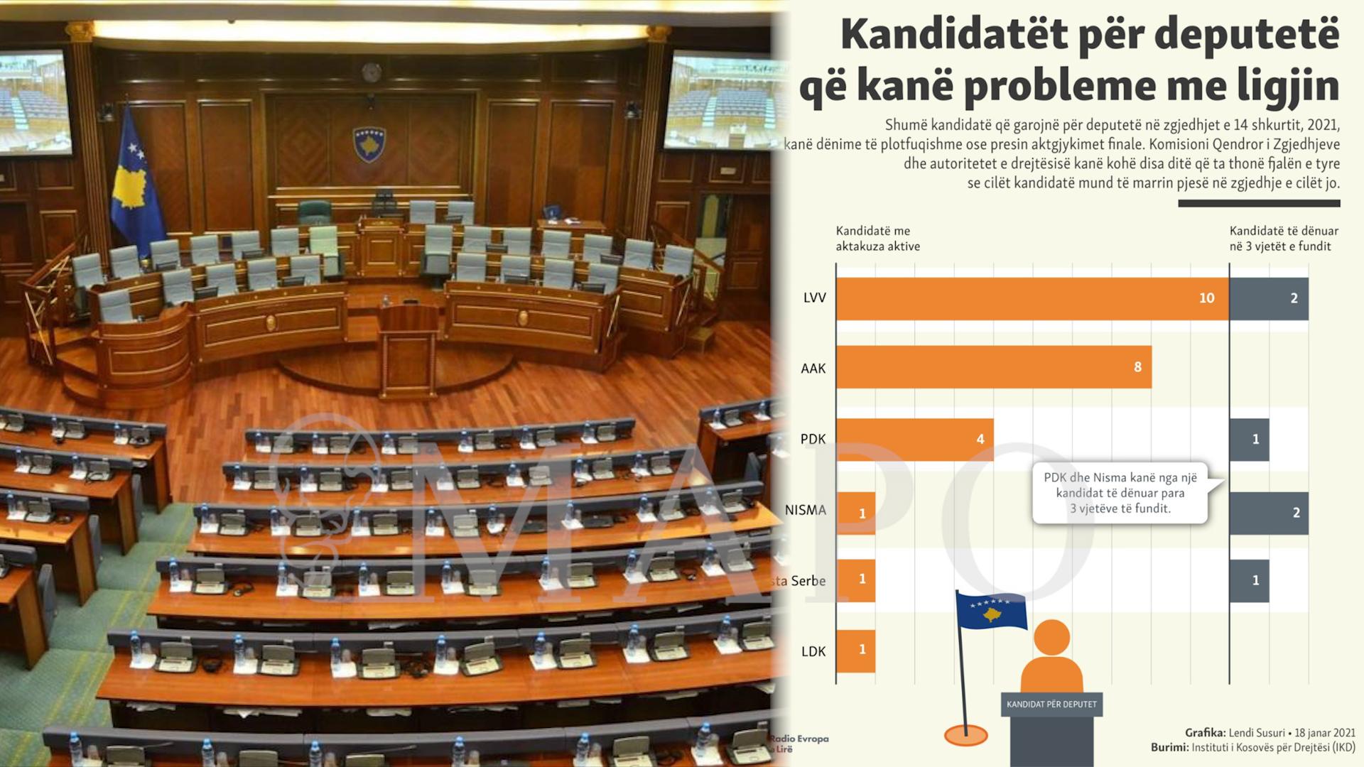 zgjedhjet-ne-kosove-grafika-e-kandidateve-qe-kane-probleme-me-ligjin